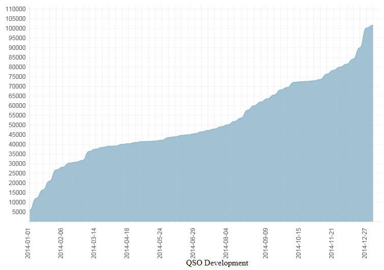 Antalet QSOn inom kulturhuvudstadsprojektet 2014. Utvecklingen över tiden.