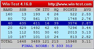 SJ8HQ:s preliminära resultat i IARU HF-championship 2015